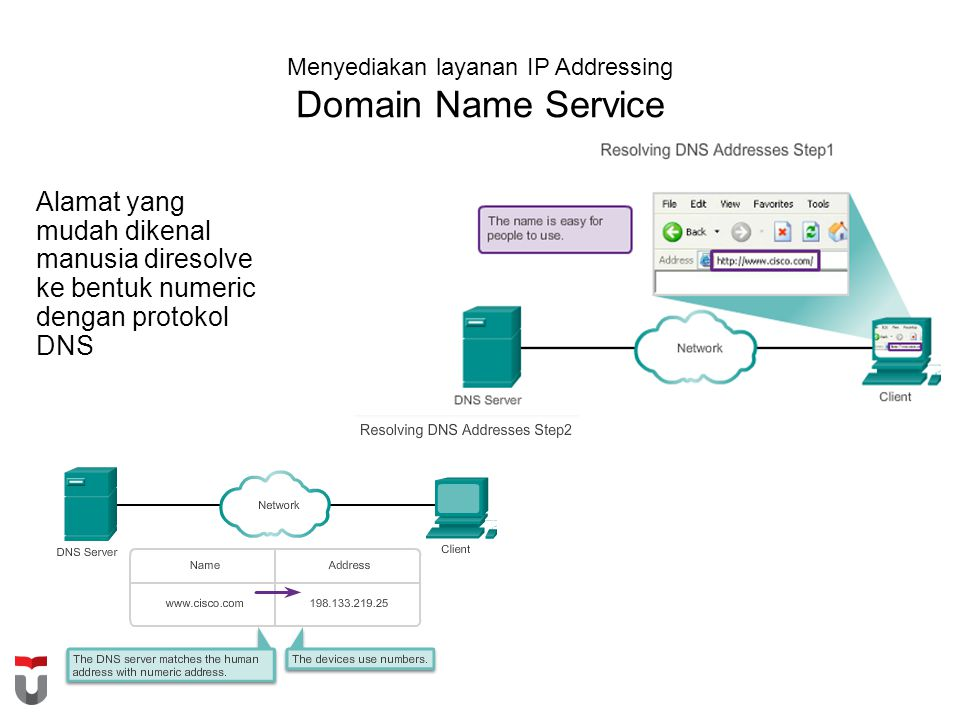 Menyediakan layanan IP Addressing Domain Name Service