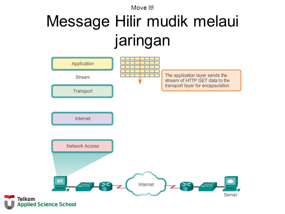 Move It! Message Hilir mudik melaui jaringan