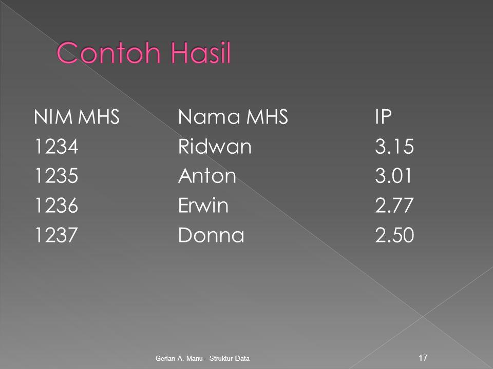 Contoh Hasil NIM MHS Nama MHS IP 1234 Ridwan 3.15 1235 Anton 3.01 1236 Erwin 2.77 1237 Donna 2.50 Gerlan A.