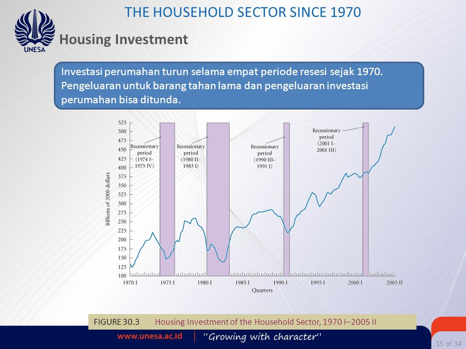 THE HOUSEHOLD SECTOR SINCE 1970