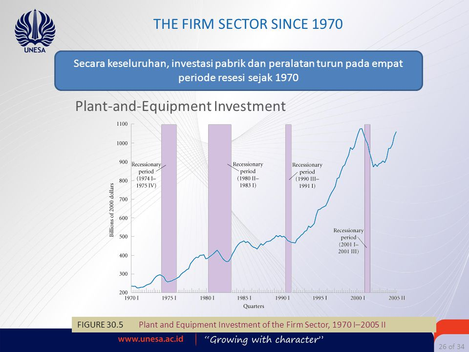 Plant-and-Equipment Investment