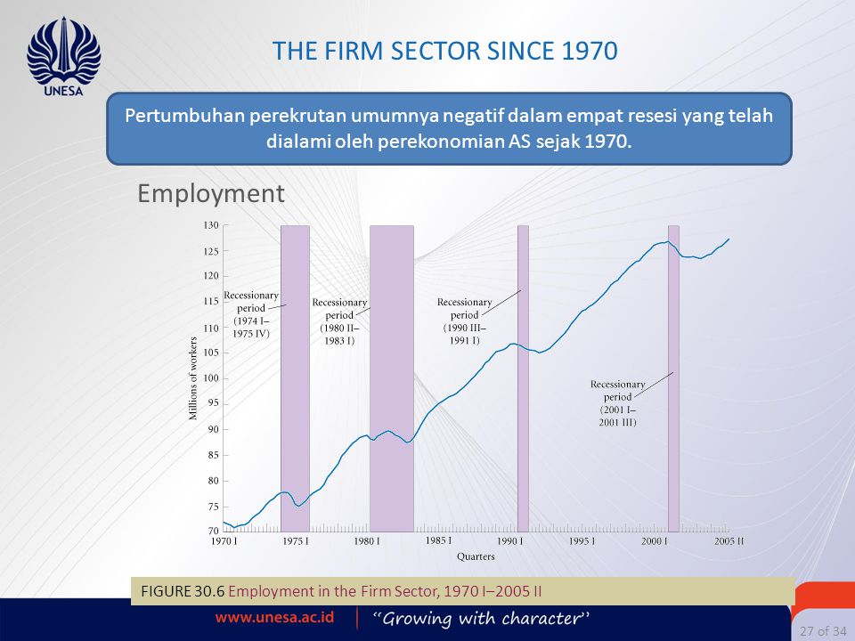 THE FIRM SECTOR SINCE 1970 Employment