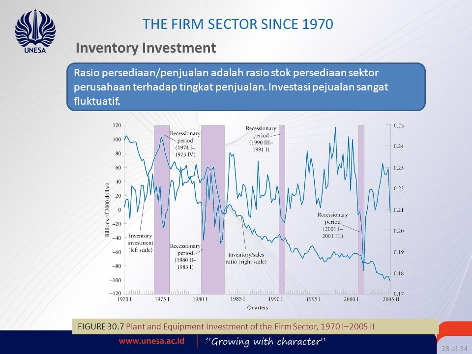 THE FIRM SECTOR SINCE 1970 Inventory Investment