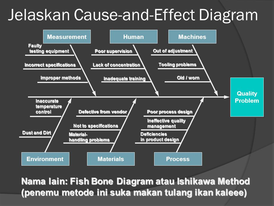 Jelaskan Cause-and-Effect Diagram