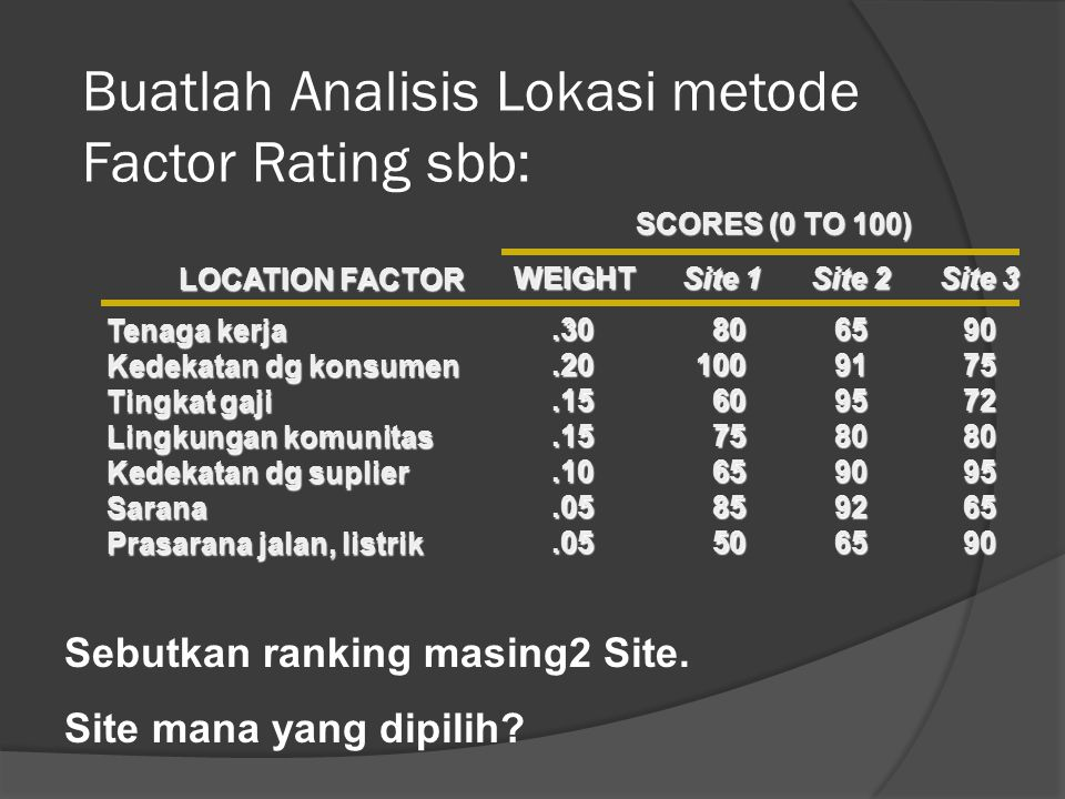 Buatlah Analisis Lokasi metode Factor Rating sbb: