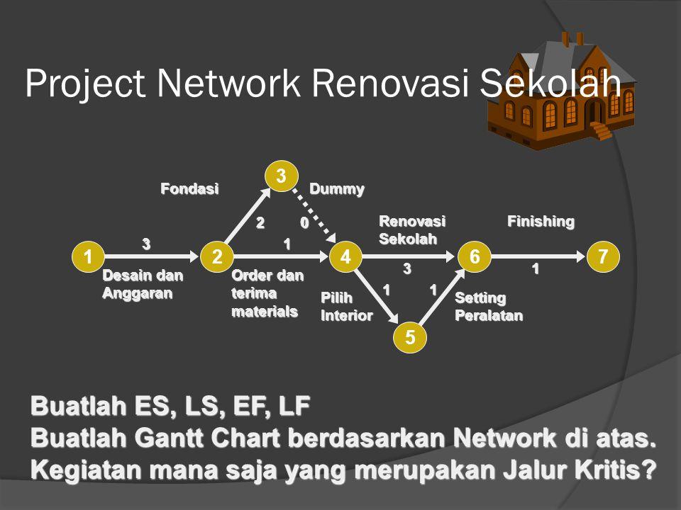 Project Network Renovasi Sekolah