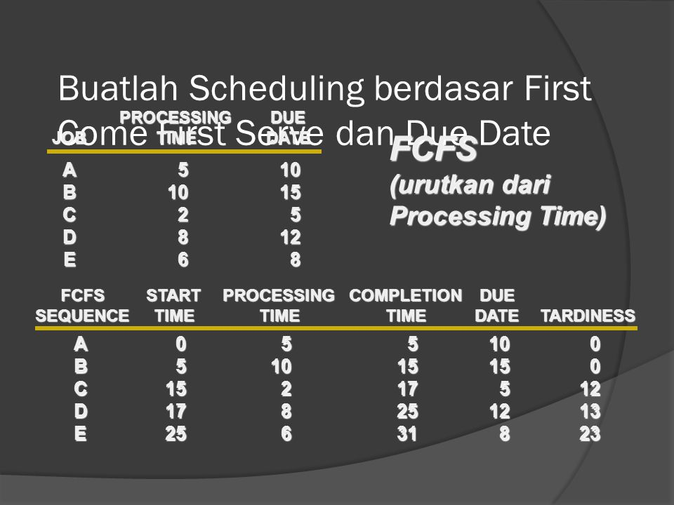 Buatlah Scheduling berdasar First Come First Serve dan Due Date