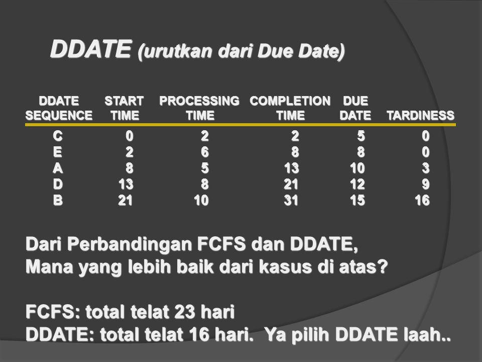 DDATE (urutkan dari Due Date)