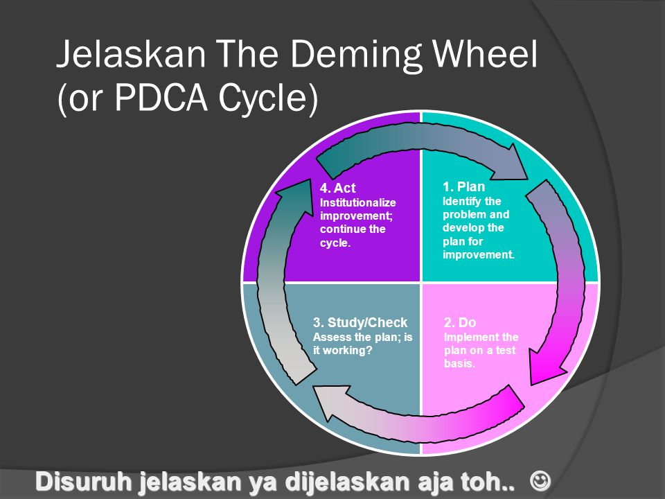 Jelaskan The Deming Wheel (or PDCA Cycle)