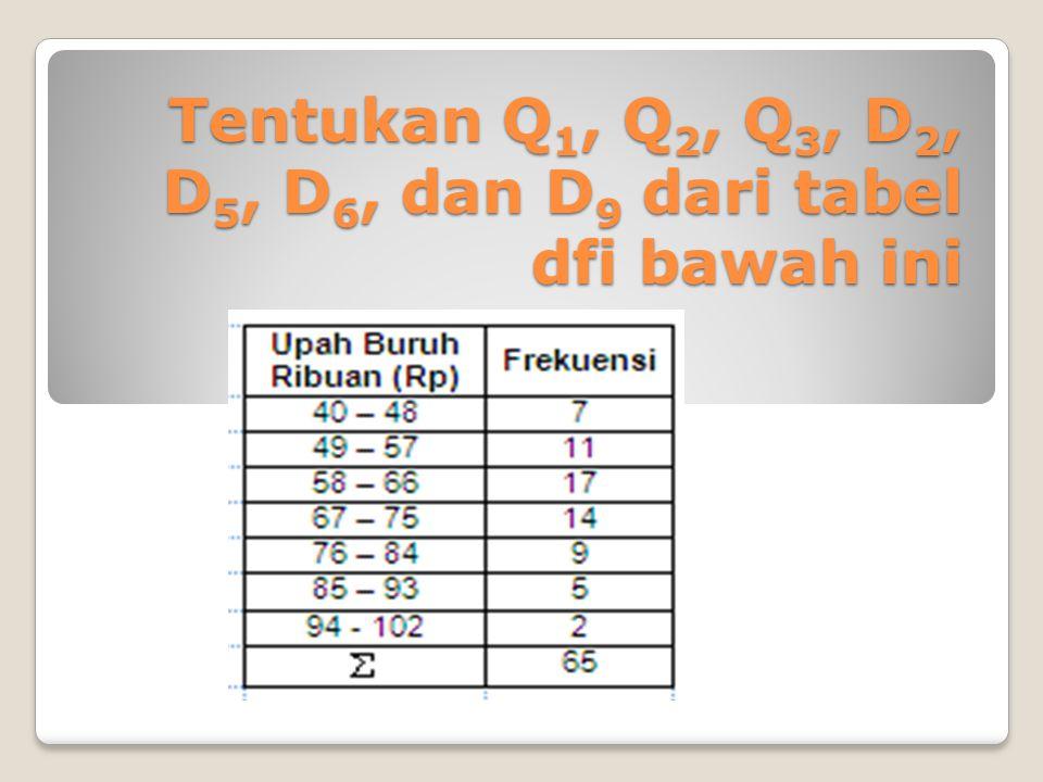 Tentukan Q1, Q2, Q3, D2, D5, D6, dan D9 dari tabel dfi bawah ini