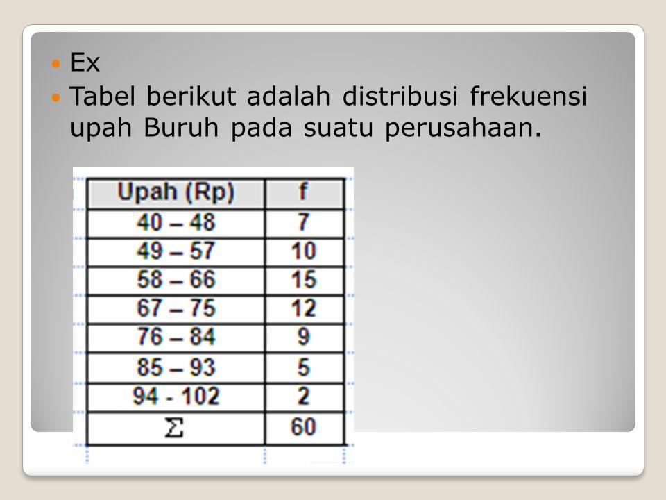 Ex Tabel berikut adalah distribusi frekuensi upah Buruh pada suatu perusahaan.