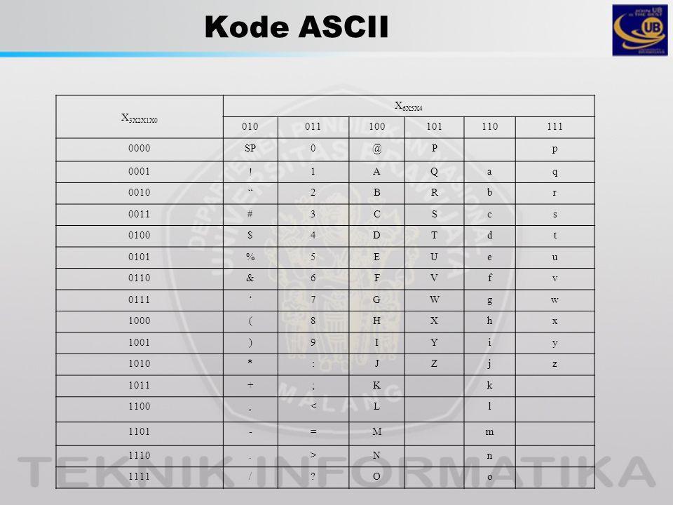 Kode ASCII X3X2X1X0 X6X5X4 010 011 100 101 110 111 0000 SP @ P p 0001