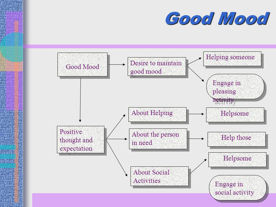 Good Mood Helping someone Good Mood Desire to maintain good mood