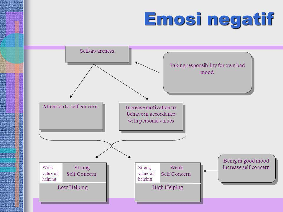 Emosi negatif Self-awareness Taking responsibility for own bad mood