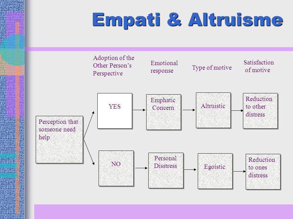 Empati & Altruisme Adoption of the Other Person's Perspective