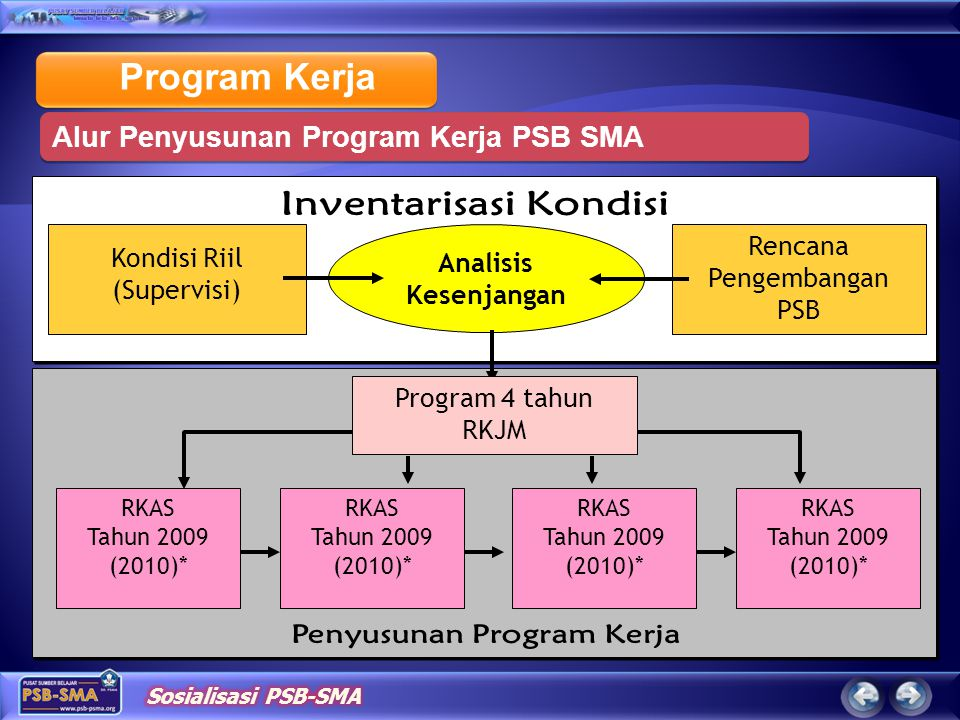 Inventarisasi Kondisi Penyusunan Program Kerja