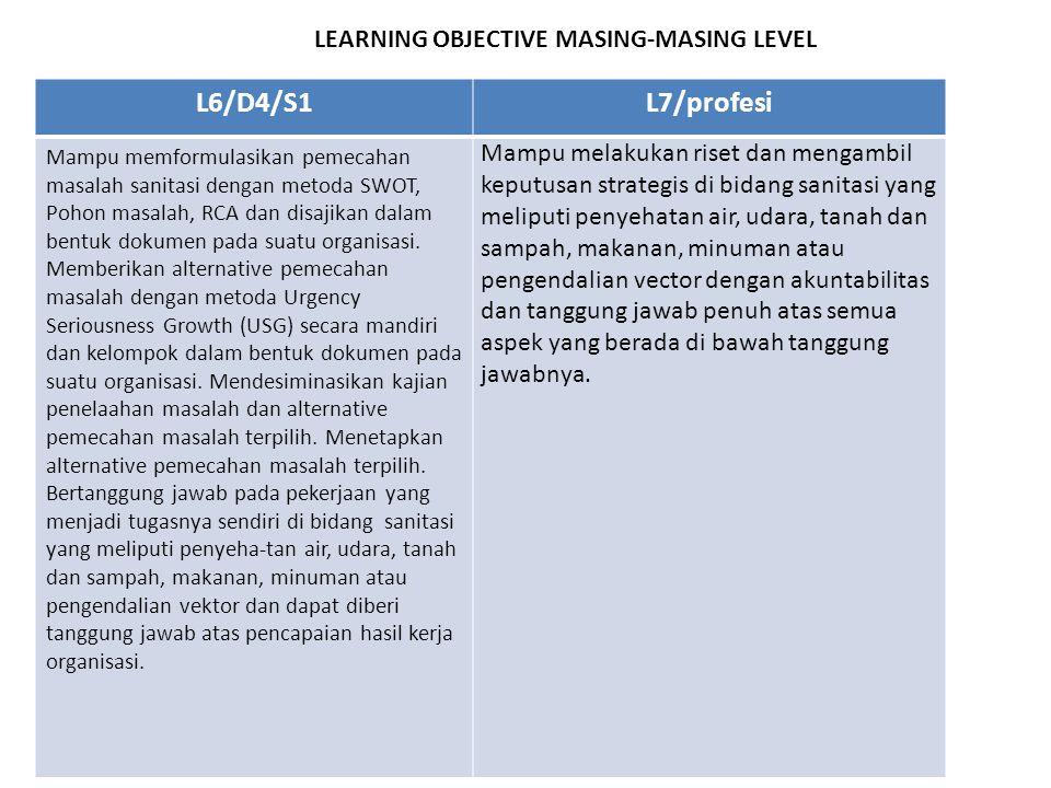 LEARNING OBJECTIVE MASING-MASING LEVEL