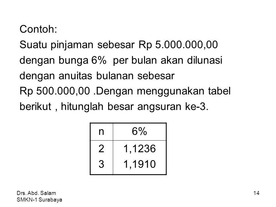 Suatu pinjaman sebesar Rp 5.000.000,00