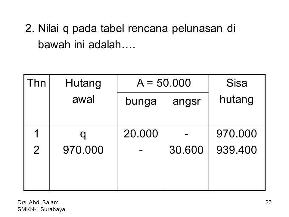 2. Nilai q pada tabel rencana pelunasan di bawah ini adalah…. Thn
