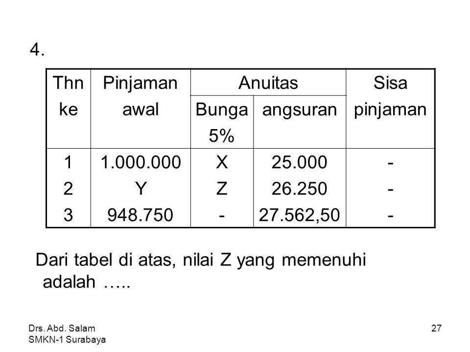 Dari tabel di atas, nilai Z yang memenuhi adalah ….. Thn ke Pinjaman