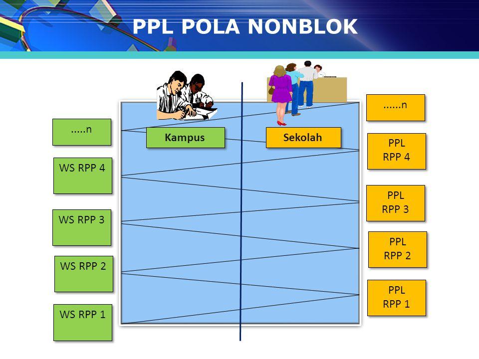 PPL POLA NONBLOK PPL RPP 4 RPP 2 RPP 3 RPP 1 ......n WS RPP 4 WS RPP 2