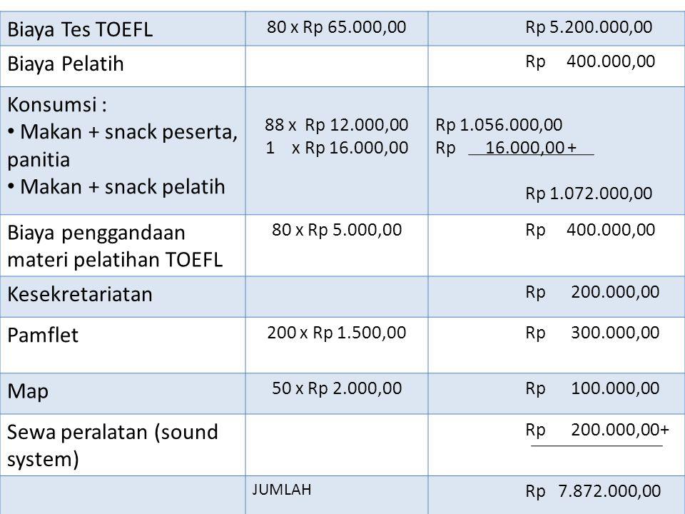 Makan + snack peserta, panitia Makan + snack pelatih