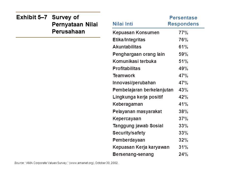 Exhibit 5–7 Survey of Pernyataan Nilai Perusahaan