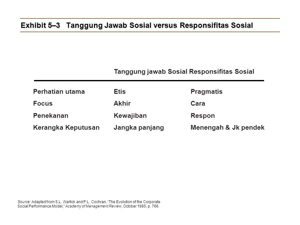 Exhibit 5–3 Tanggung Jawab Sosial versus Responsifitas Sosial