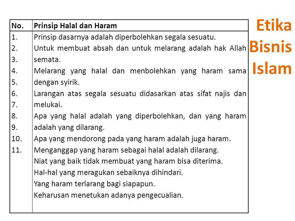 Etika Bisnis Islam No. Prinsip Halal dan Haram 1. 2. 3. 4. 5. 6. 7. 8.