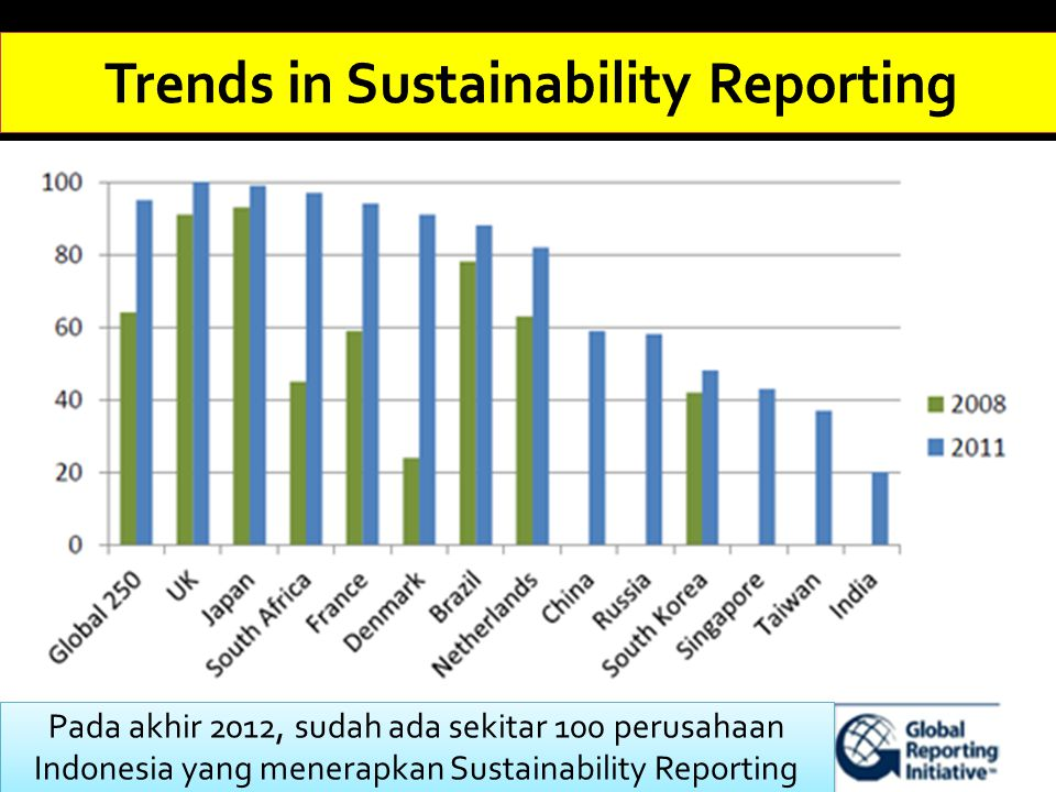 Trends in Sustainability Reporting