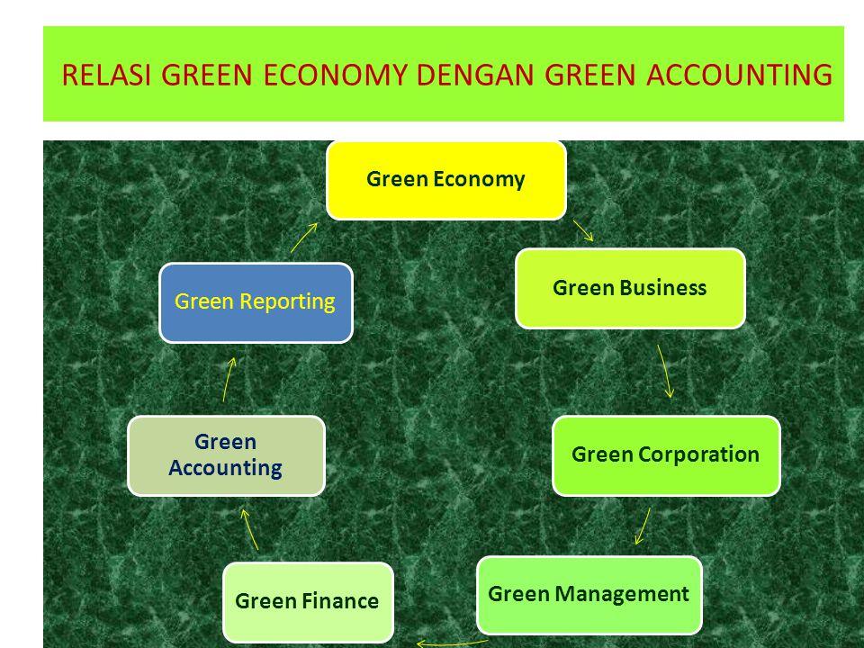 RELASI GREEN ECONOMY DENGAN GREEN ACCOUNTING
