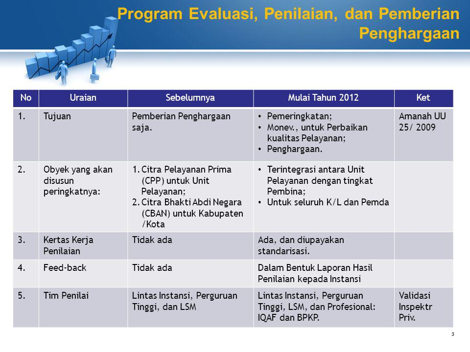 Program Evaluasi, Penilaian, dan Pemberian Penghargaan