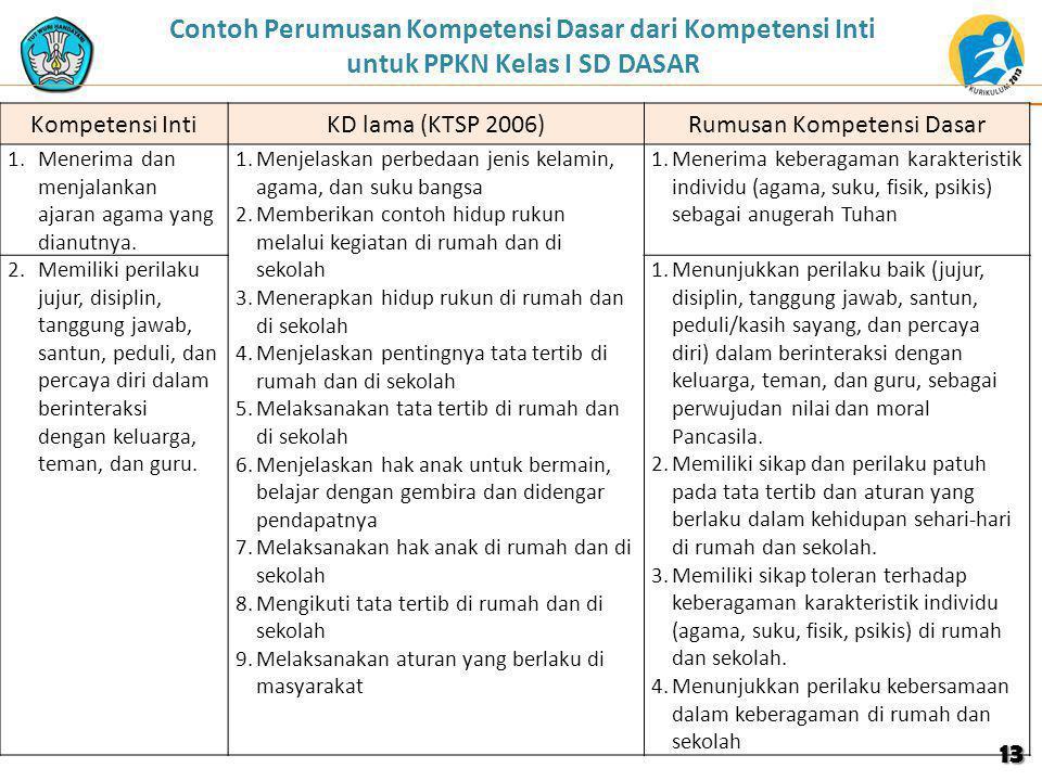 Contoh Perumusan Kompetensi Dasar dari Kompetensi Inti