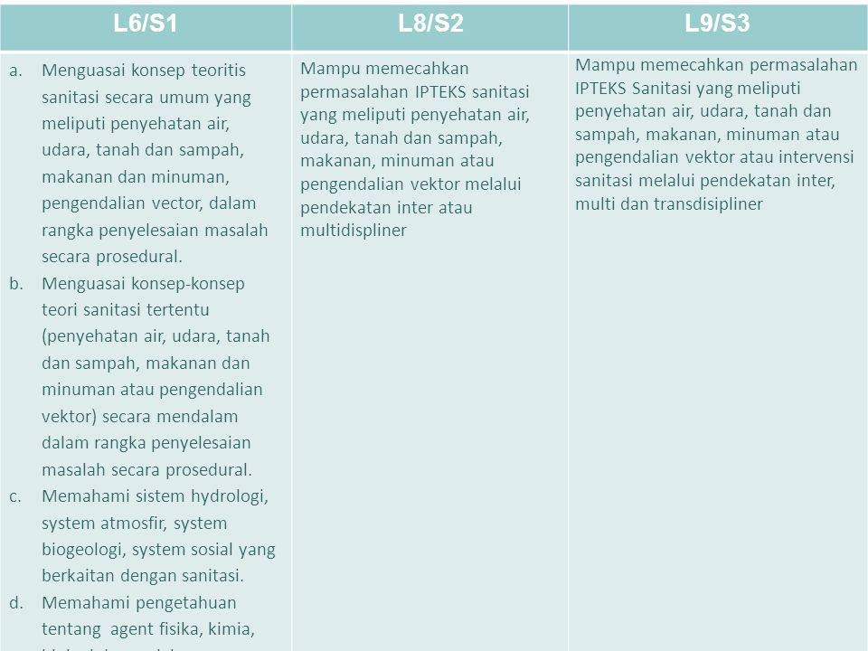 LEARNING OBJECTIVE MASING-MASING LEVEL