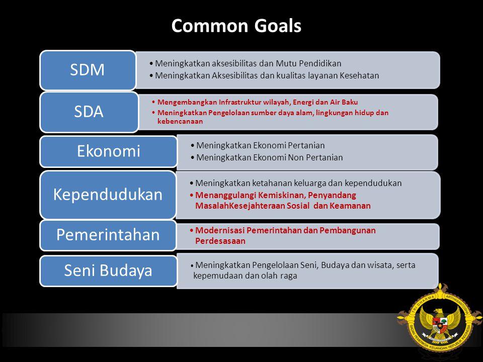 Common Goals SDM SDA Ekonomi Kependudukan Pemerintahan Seni Budaya
