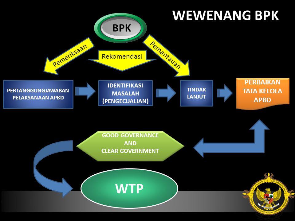 WEWENANG BPK WTP BPK Pemeriksaan Pemantauan Rekomendasi