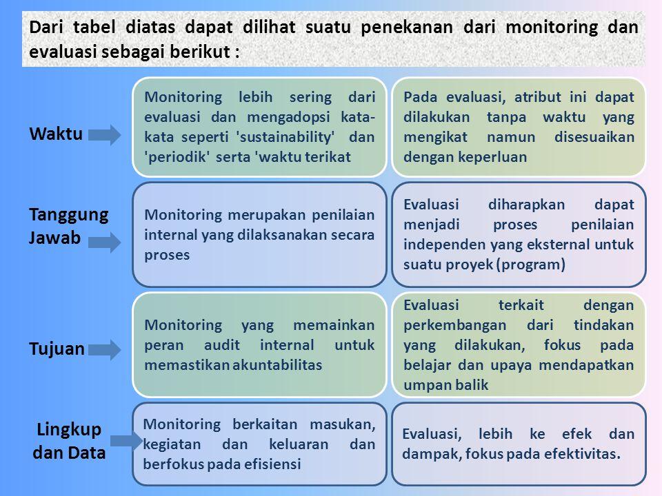 , sementara Dari tabel diatas dapat dilihat suatu penekanan dari monitoring dan evaluasi sebagai berikut :