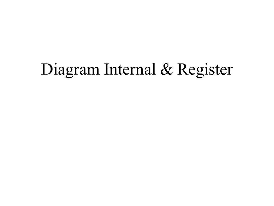 Diagram Internal & Register