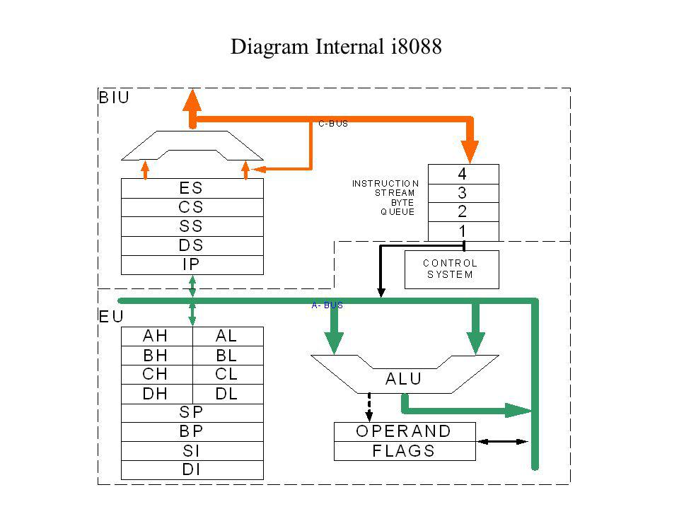 Diagram Internal i8088
