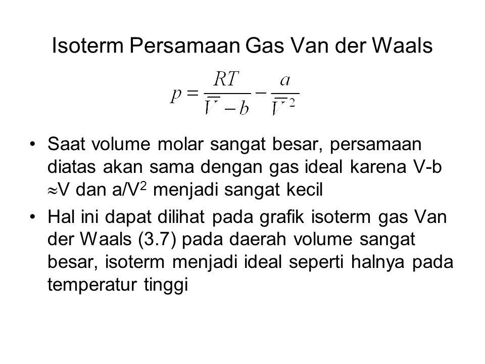 Isoterm Persamaan Gas Van der Waals