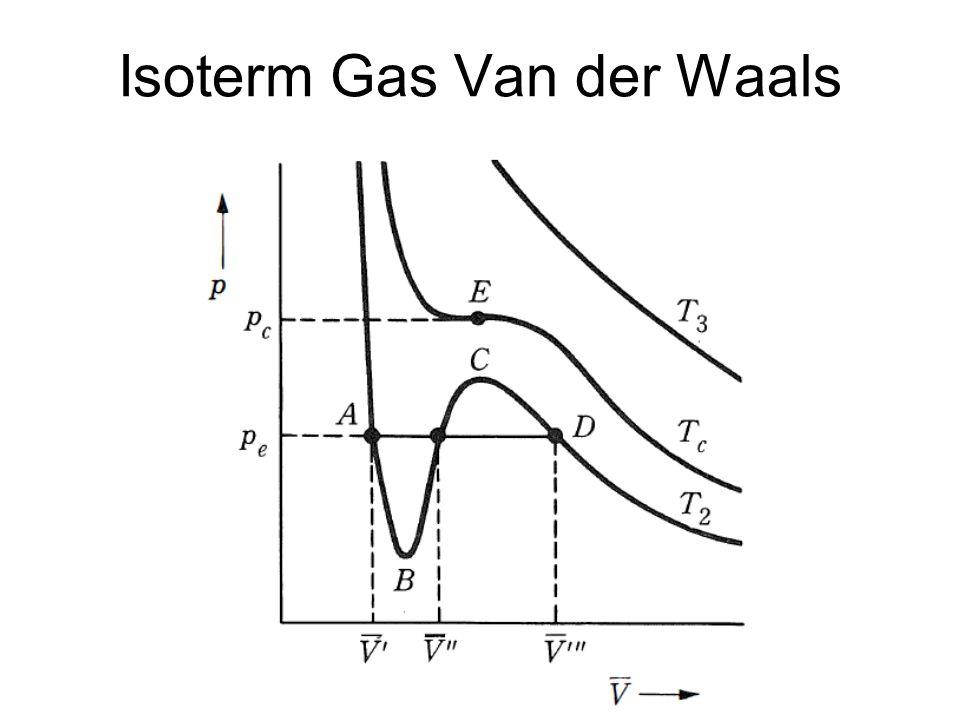 Isoterm Gas Van der Waals