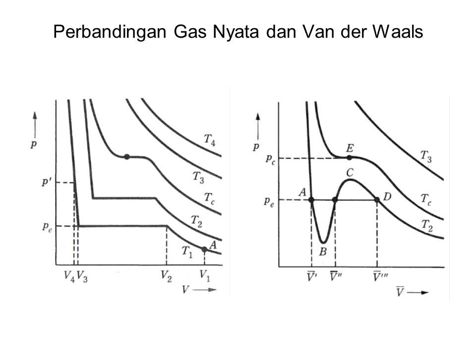 Perbandingan Gas Nyata dan Van der Waals