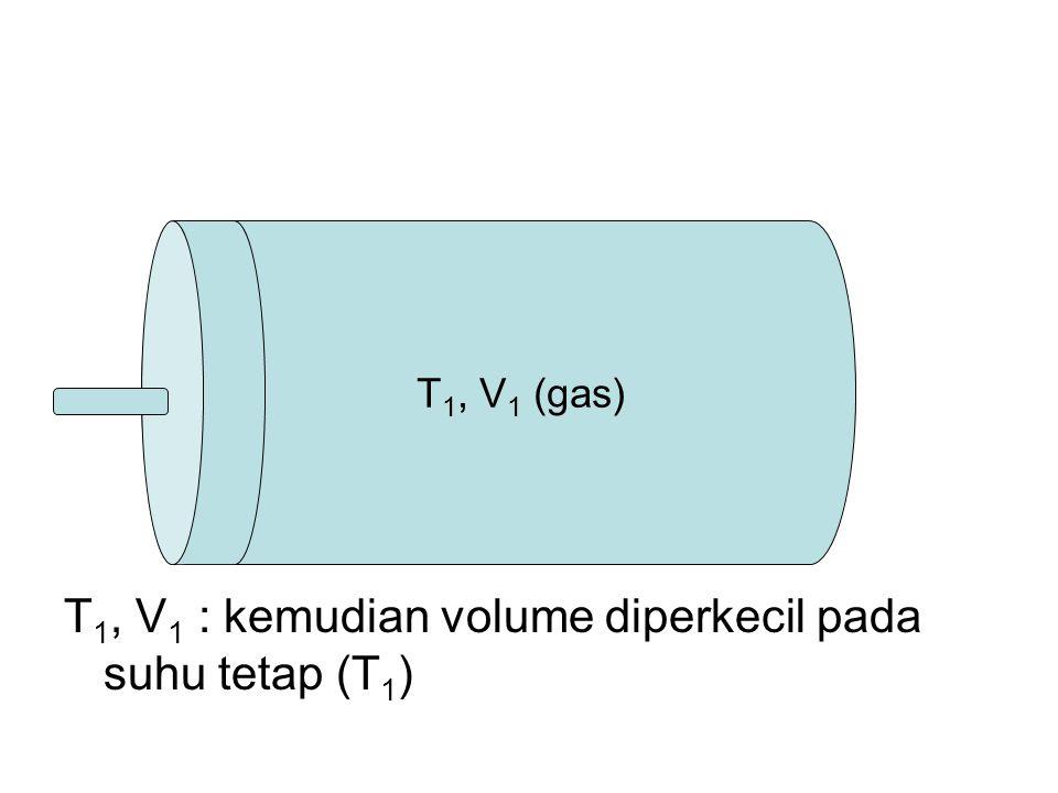 T1, V1 : kemudian volume diperkecil pada suhu tetap (T1)