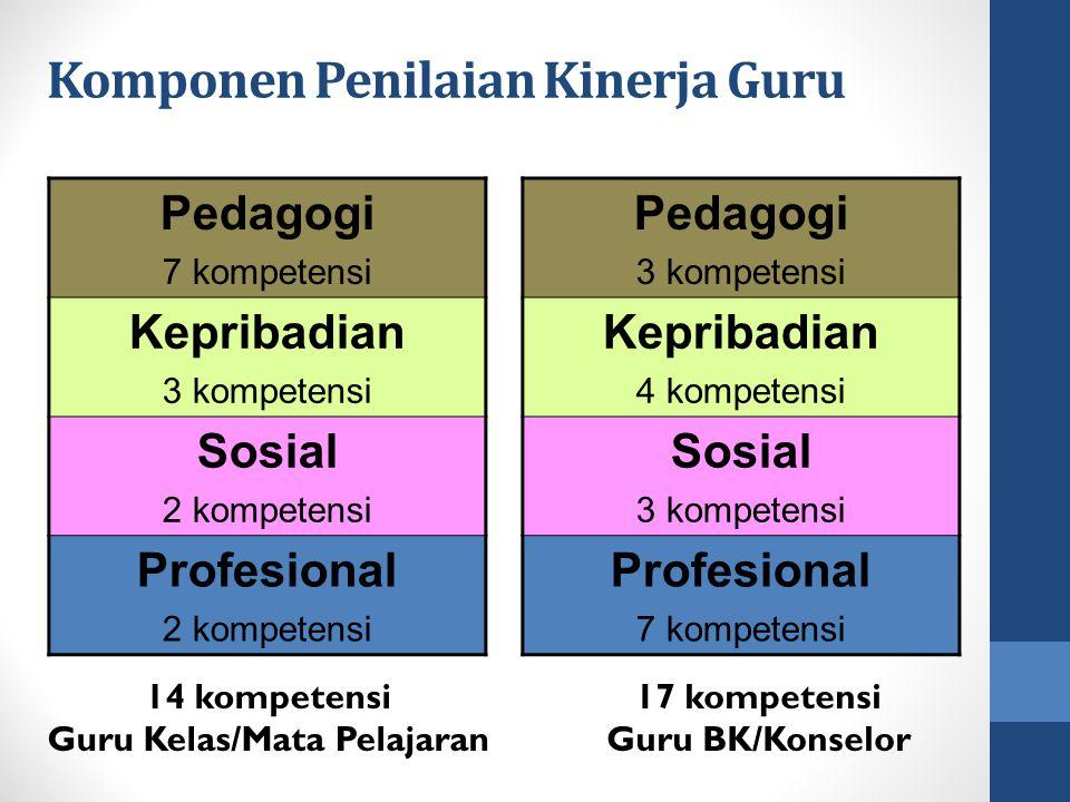 Komponen Penilaian Kinerja Guru