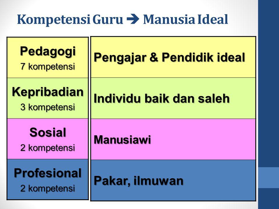 Kompetensi Guru  Manusia Ideal