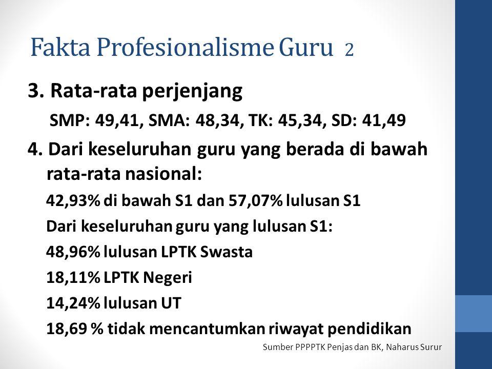 Fakta Profesionalisme Guru 2