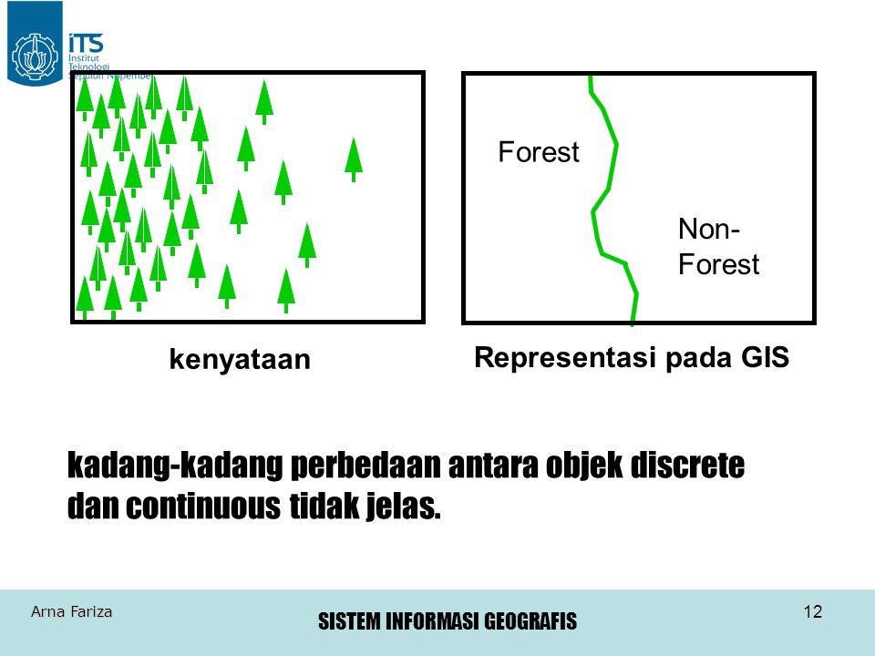 kenyataan Forest. Non- Forest. Representasi pada GIS.