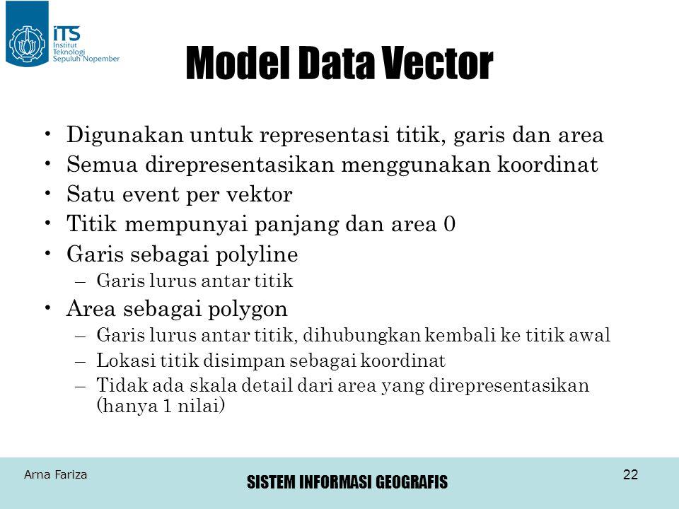 Model Data Vector Digunakan untuk representasi titik, garis dan area
