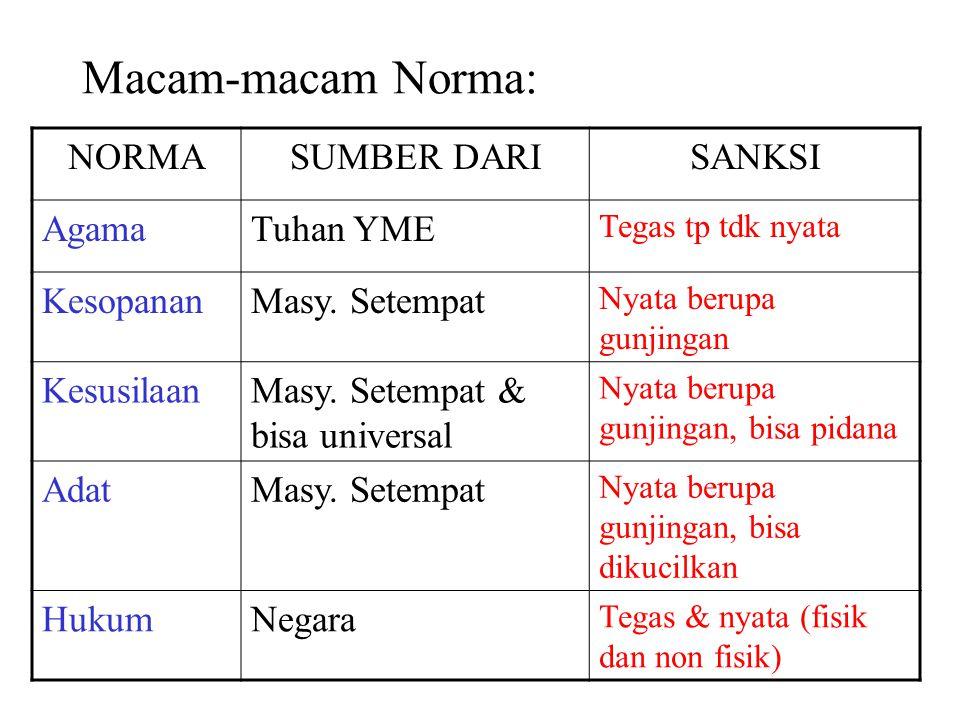 Macam-macam Norma: NORMA SUMBER DARI SANKSI Agama Tuhan YME Kesopanan