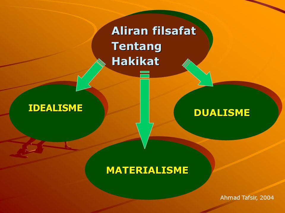 Aliran filsafat Tentang Hakikat IDEALISME MATERIALISME DUALISME
